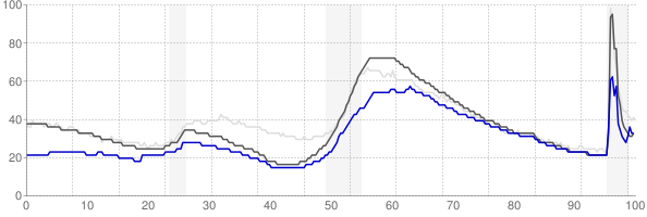 Tallahassee, Florida monthly unemployment rate chart